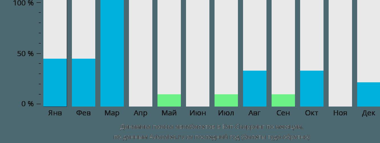 Динамика поиска авиабилетов в Кеп-Скирринг по месяцам