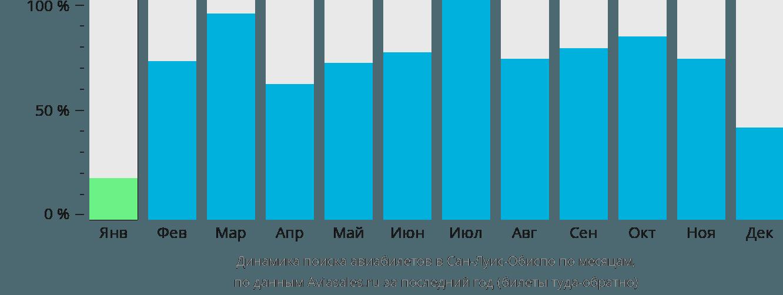 Динамика поиска авиабилетов Сан-Луи-Обиспо по месяцам