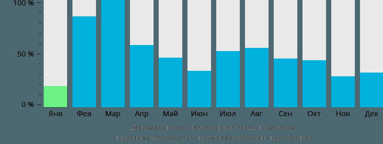 Динамика поиска авиабилетов в Чаншу по месяцам