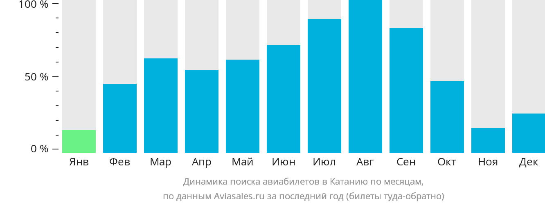Динамика поиска авиабилетов в Катанию по месяцам