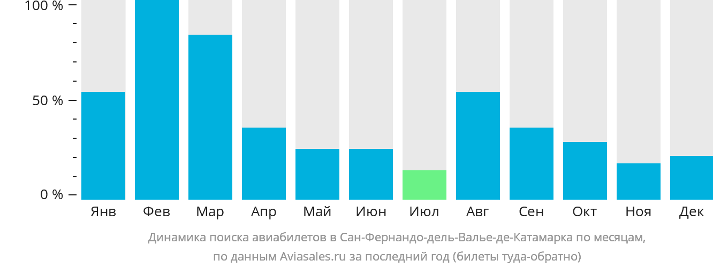 Динамика поиска авиабилетов в Катамарку по месяцам