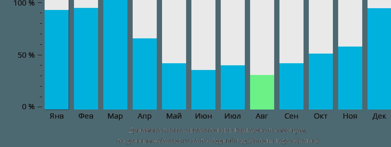 Динамика поиска авиабилетов в Картахену по месяцам