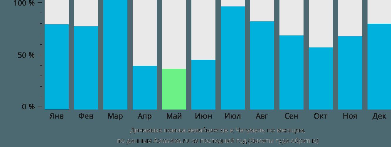 Динамика поиска авиабилетов в Четумаль по месяцам