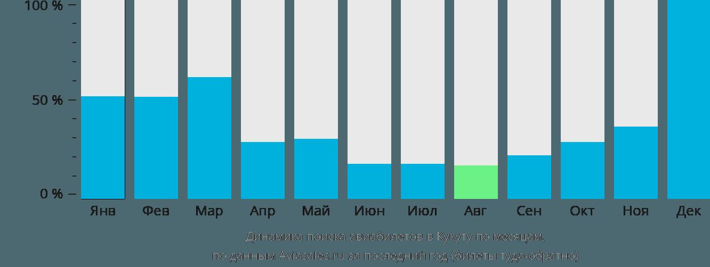 Динамика поиска авиабилетов в Кукуту по месяцам