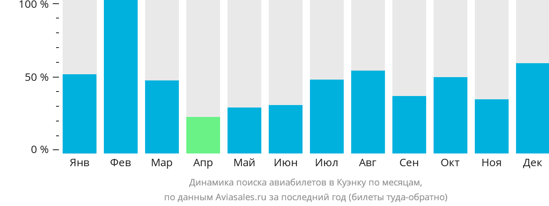 Динамика поиска авиабилетов в Куэнку по месяцам