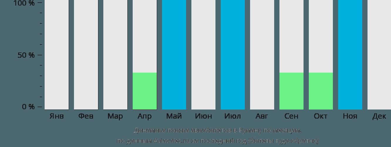 Динамика поиска авиабилетов в Куману по месяцам
