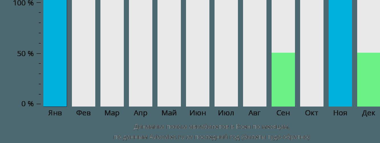 Динамика поиска авиабилетов Коен по месяцам