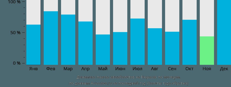 Динамика поиска авиабилетов в Кюрасао по месяцам