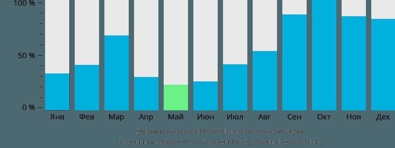 Динамика поиска авиабилетов в Чиуауа по месяцам