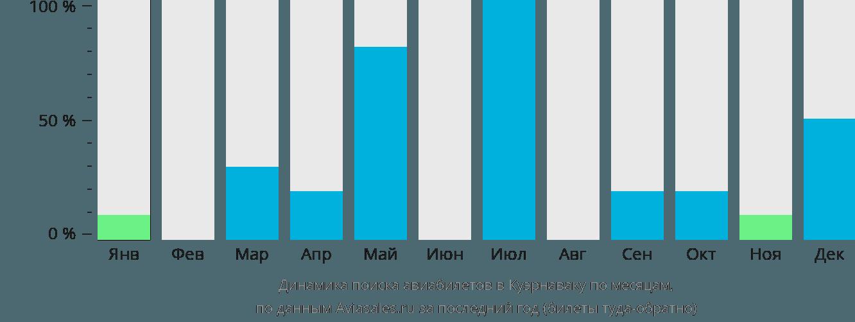 Динамика поиска авиабилетов Куэрнавака по месяцам