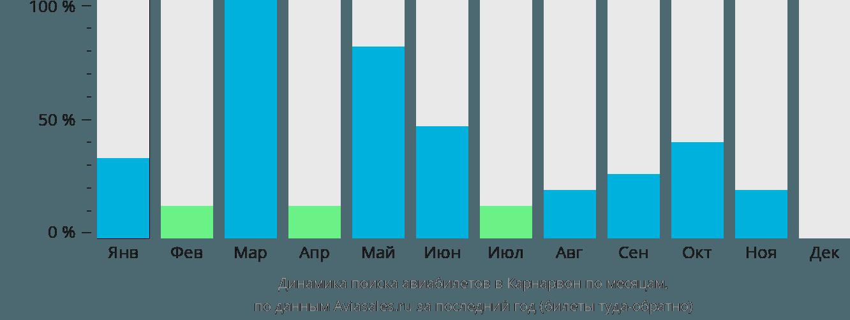 Динамика поиска авиабилетов в Карнарвон по месяцам