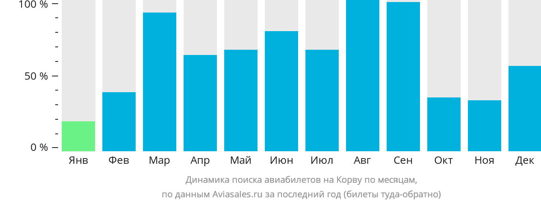 Динамика поиска авиабилетов на Остров Корву по месяцам