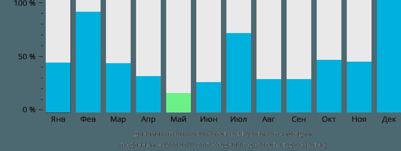 Динамика поиска авиабилетов в Куритибу по месяцам