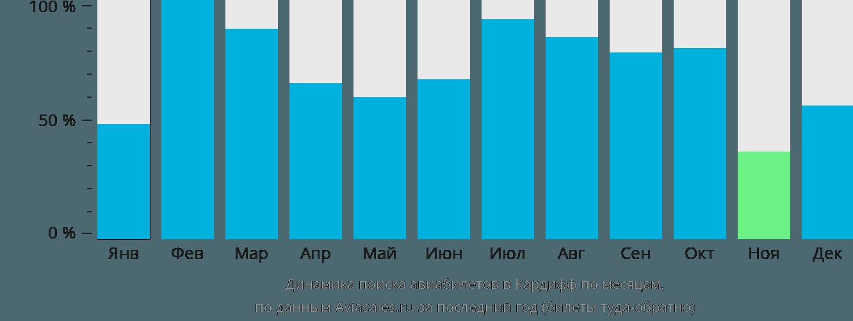 Динамика поиска авиабилетов в Кардифф по месяцам