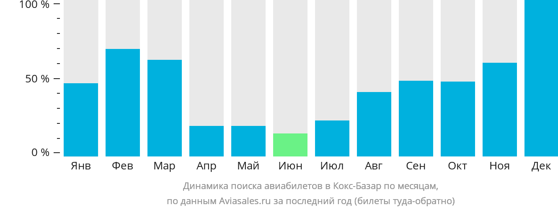 Динамика поиска авиабилетов в Кокс-Базар по месяцам