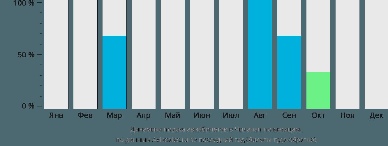 Динамика поиска авиабилетов Килакап по месяцам