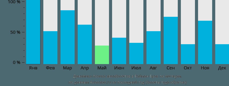 Динамика поиска авиабилетов в Кайман-Брак по месяцам