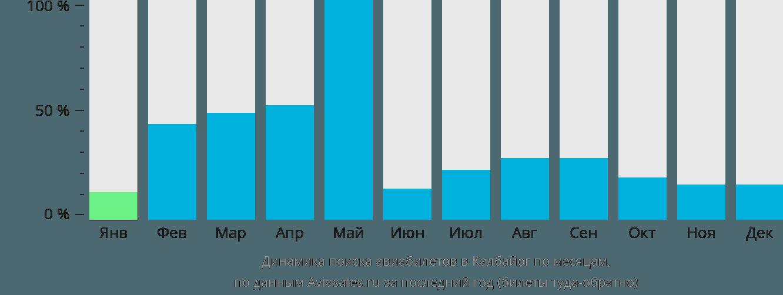 Динамика поиска авиабилетов в Калбайог по месяцам