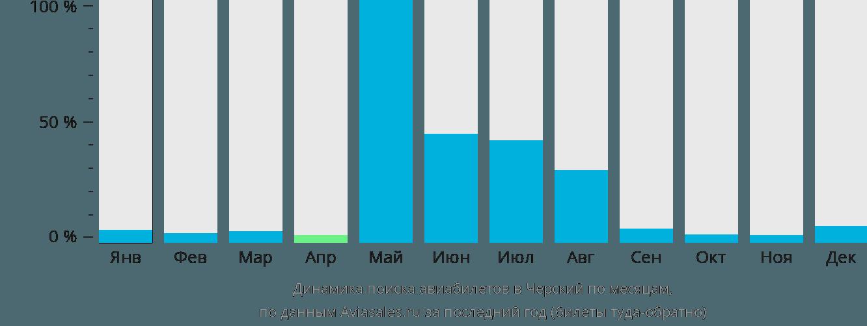 Динамика поиска авиабилетов в Черский по месяцам