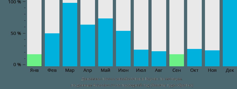 Динамика поиска авиабилетов в Кауаян Сити по месяцам