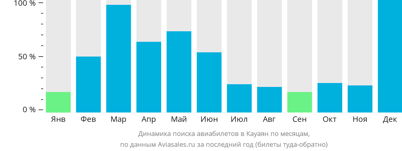 Динамика поиска авиабилетов в Кауаяна по месяцам