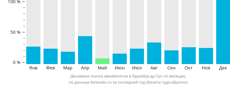 Динамика поиска авиабилетов в Крузейру-ду-Сул по месяцам