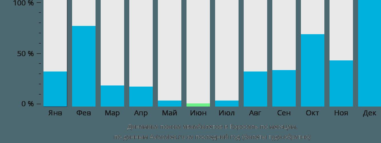 Динамика поиска авиабилетов Коросаль по месяцам