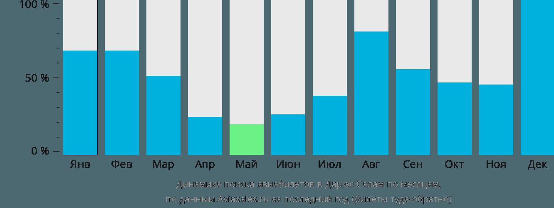 Динамика поиска авиабилетов в Дар-эс-Салам по месяцам