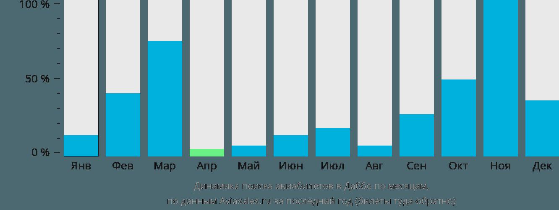 Динамика поиска авиабилетов в Даббо по месяцам