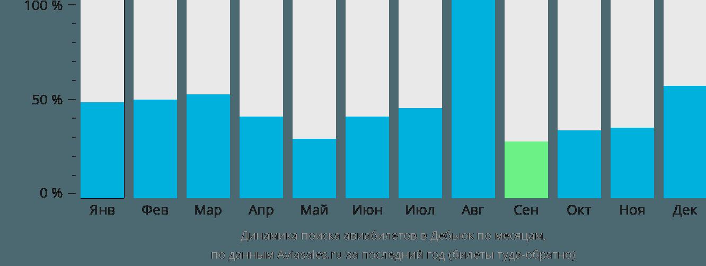Динамика поиска авиабилетов в Дабек по месяцам