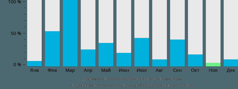 Динамика поиска авиабилетов Кастр по месяцам
