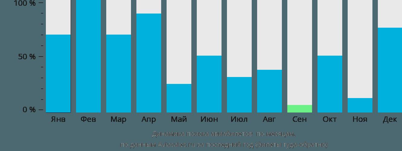 Динамика поиска авиабилетов Дункан Таун по месяцам