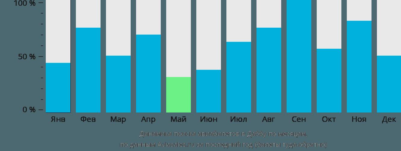 Динамика поиска авиабилетов в Даббу по месяцам