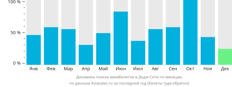 Динамика поиска авиабилетов в Додж-Сити по месяцам