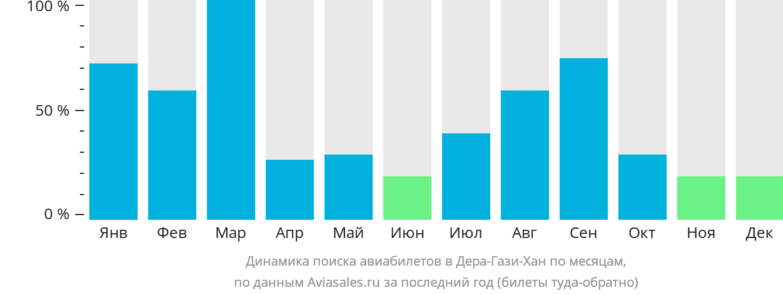 Динамика поиска авиабилетов в Дера-Гази-Хан по месяцам