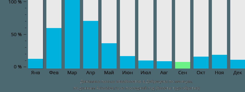 Динамика поиска авиабилетов в Дебрецена по месяцам