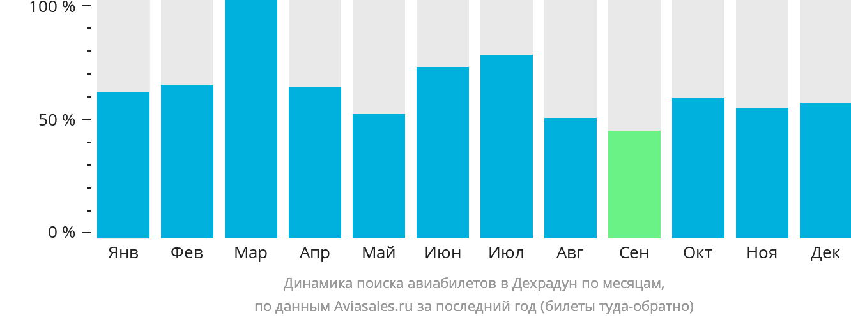 Динамика поиска авиабилетов в Деру Дун по месяцам