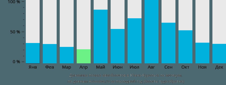 Динамика поиска авиабилетов в Южно-Курильск по месяцам