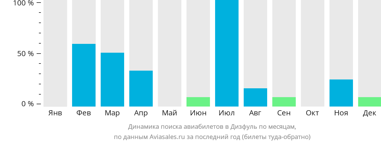 Динамика поиска авиабилетов Дизфуль по месяцам