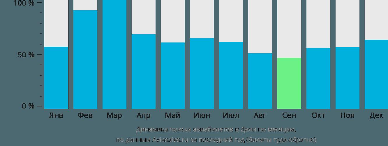 Динамика поиска авиабилетов в Дели по месяцам