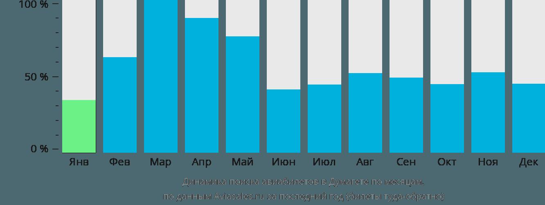 Динамика поиска авиабилетов в Думагете по месяцам