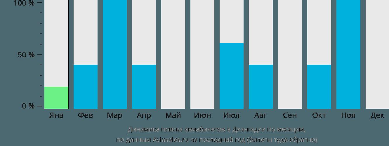 Динамика поиска авиабилетов в Дхангархи по месяцам