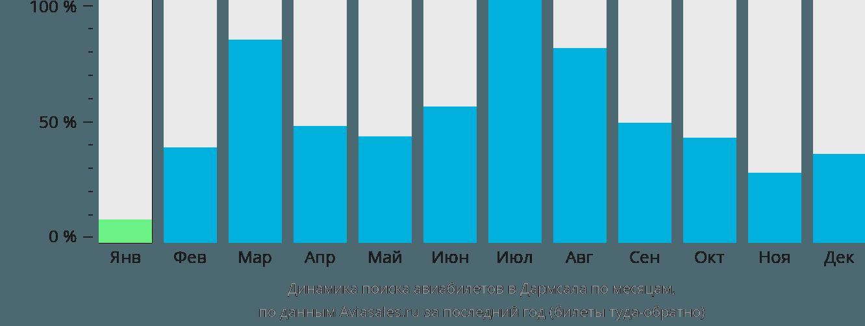 Динамика поиска авиабилетов в Дхарамсалу по месяцам