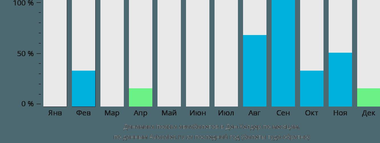 Динамика поиска авиабилетов Ден-Хелдер по месяцам