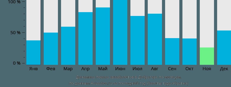 Динамика поиска авиабилетов в Дибругарх по месяцам