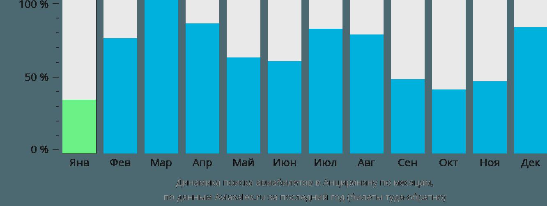 Динамика поиска авиабилетов Анцеранана по месяцам