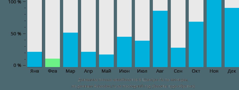 Динамика поиска авиабилетов в Шангри-Ла по месяцам