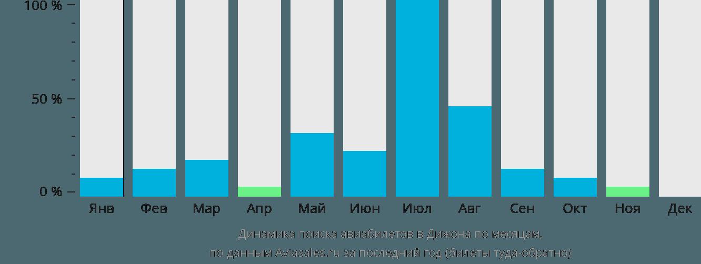 Динамика поиска авиабилетов в Дижона по месяцам