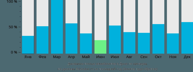 Динамика поиска авиабилетов в Дили по месяцам
