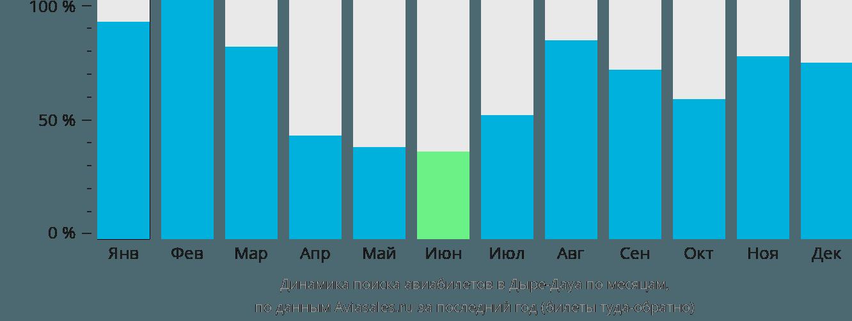 Динамика поиска авиабилетов в Дыре-Дауа по месяцам